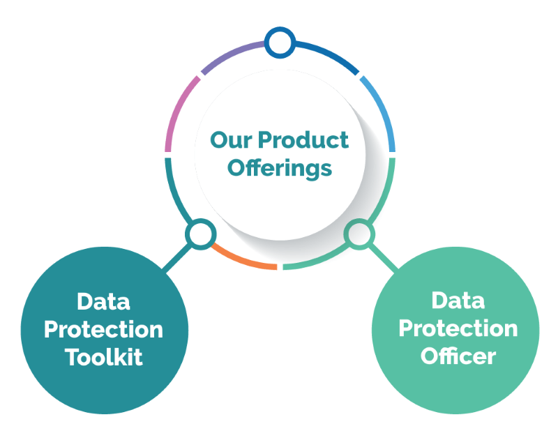 Infographic showing our two main products - a Data Protection Officer (DPO) toolkit and GDPR / Data Protection Consultancy